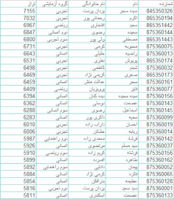 Photo of نتایج دانش آموزان برتر لنده در آزمون یازدهم بهمن