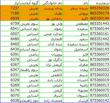 Photo of نتیجه آزمون کانون در 25 بهمن